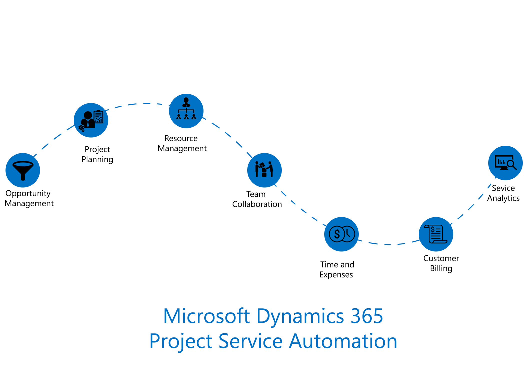 Project Service Automation App